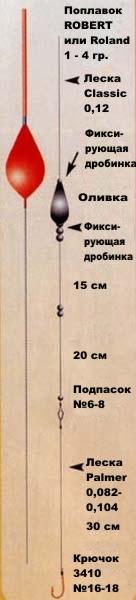 как распределять грузило для поплавка