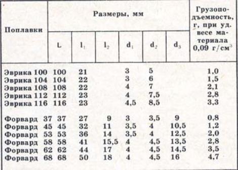 таблица рыболовных грузов