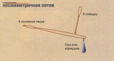 скрутка отвод для фидера как вязать