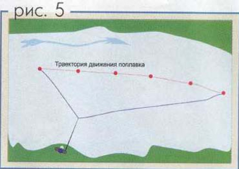 поплавочные снасти для ловли на течении с берега